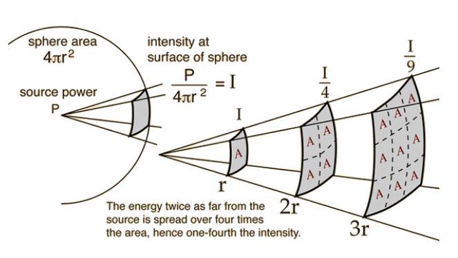 (http://hyperphysics.phy-astr.gsu.edu/hbase/Acoustic/invsqs.html)