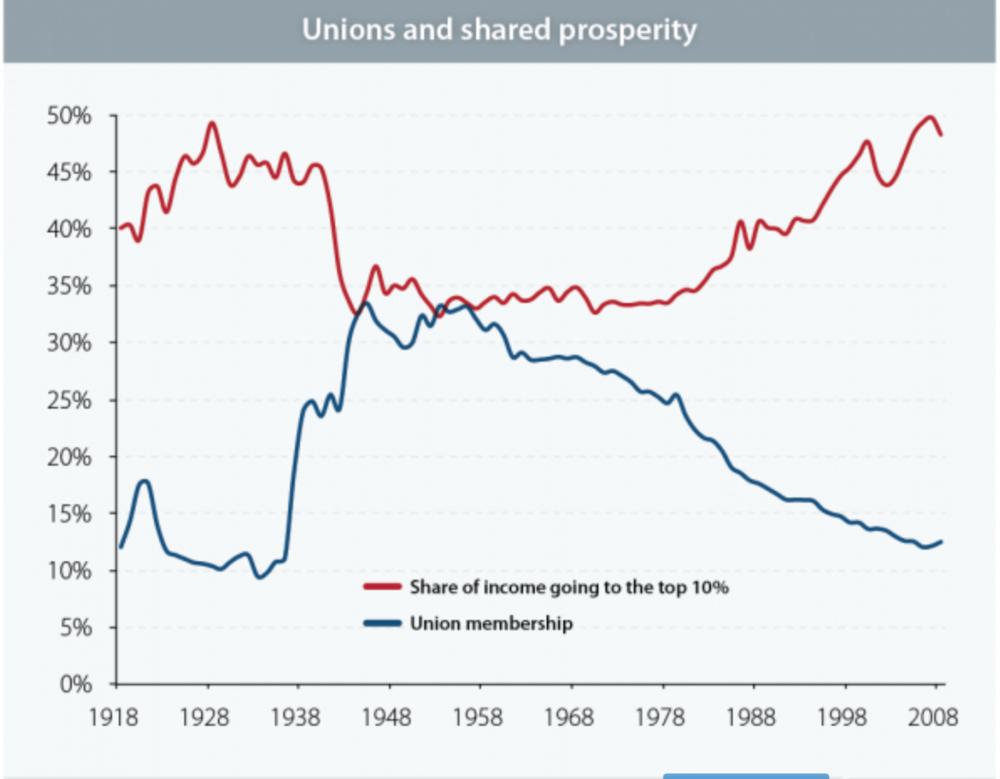 Source:  Economic Policy Institute.