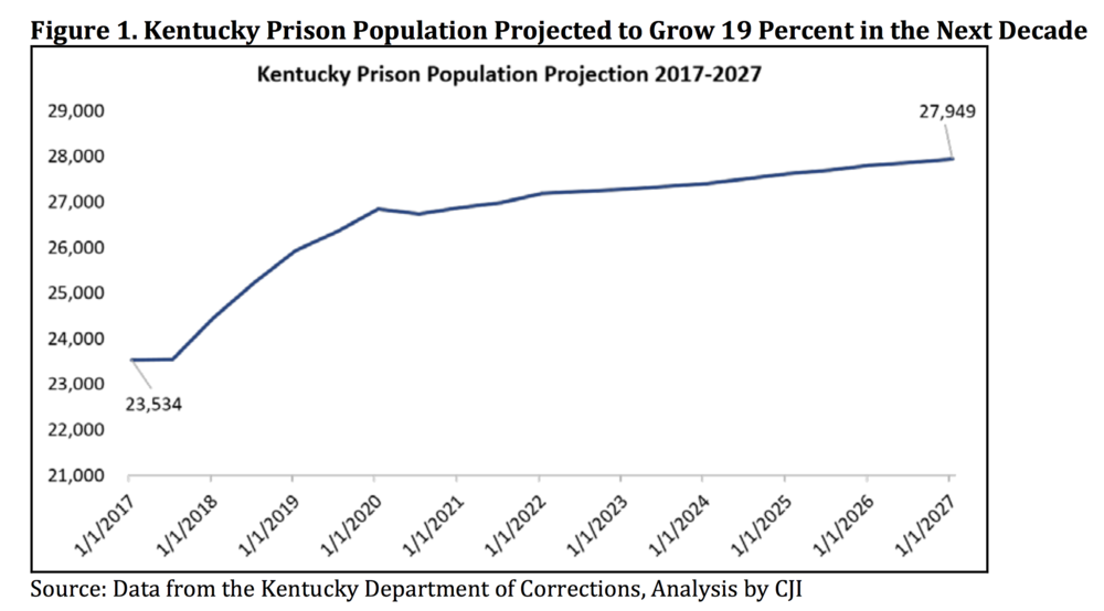 Source:   Kentucky CJPAC Justice Reinvestment Work Group, Final Report 7 (2017).