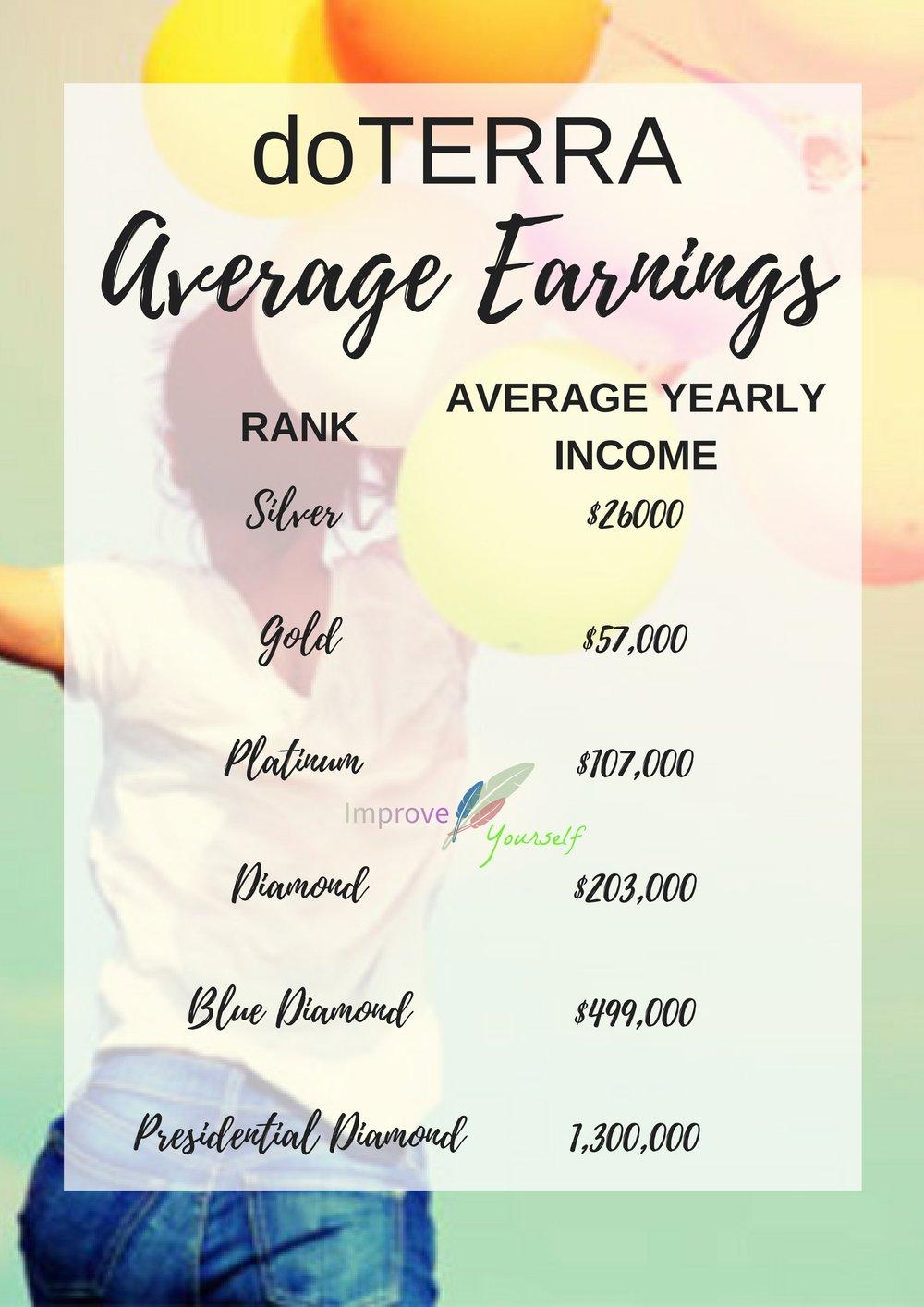 doterra earnings