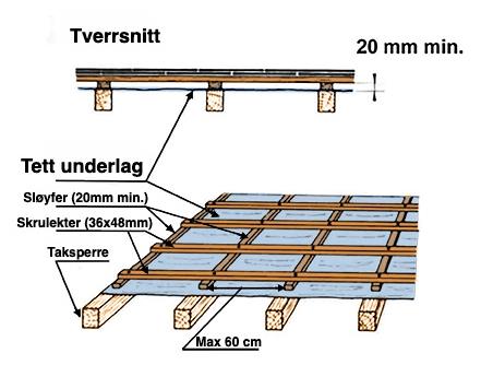 UNDERLAG - ・Sløyfelekter min. 20mm・Bruk 25mm for økt ventilasjon・Max 60cm avstand sløyfelekt・Monteres det på tett, gammel shingel, kan en bruke sløyfelekter på 36x48 for å ta opp ujevnheter