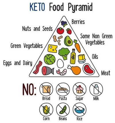 A photo from Google Images that lists the types of foods that you can have on the keto diet