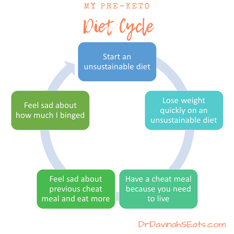 Unhealthy Eating Cycles Pre-Keto