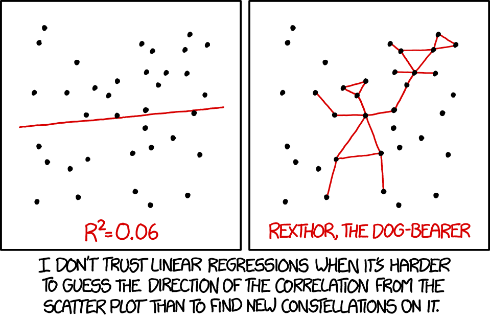 One of the many reasons we care about model evaluation. Image courtesy the fantastic    XKCD