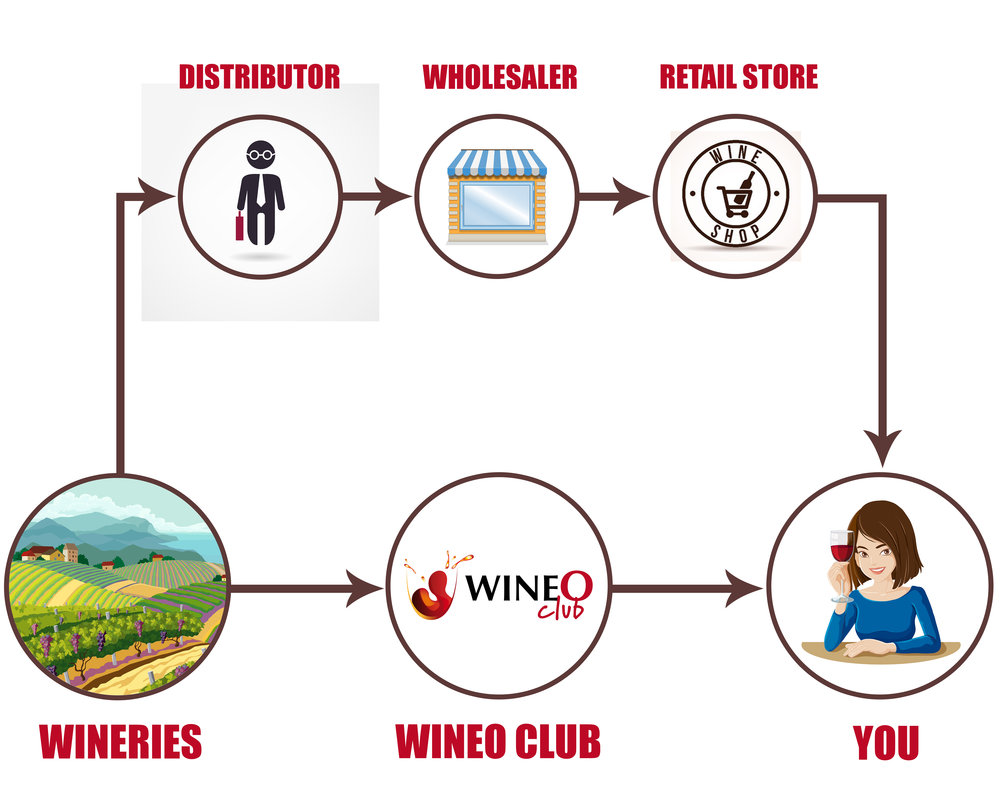 Why WineO Club - We cut out all the middlemen (retailers, wholesalers, distributors, etc...)We source DIRECTLY from boutique and premium wineries to provide YOU the BEST VALUE and the BEST WINES