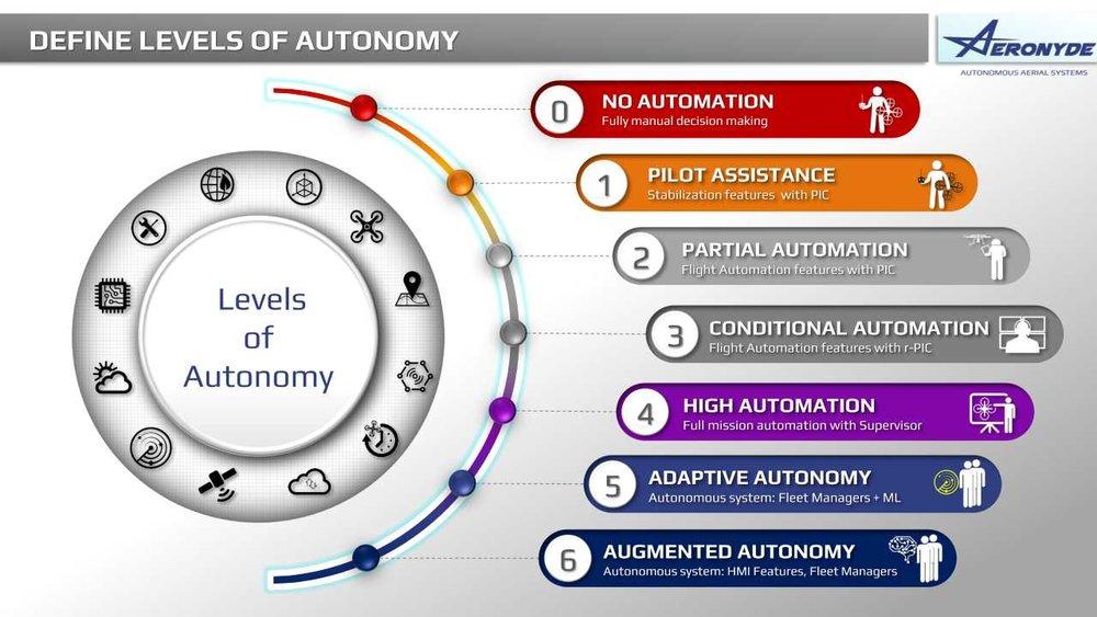 Levels_Autonomy_Drones.jpg