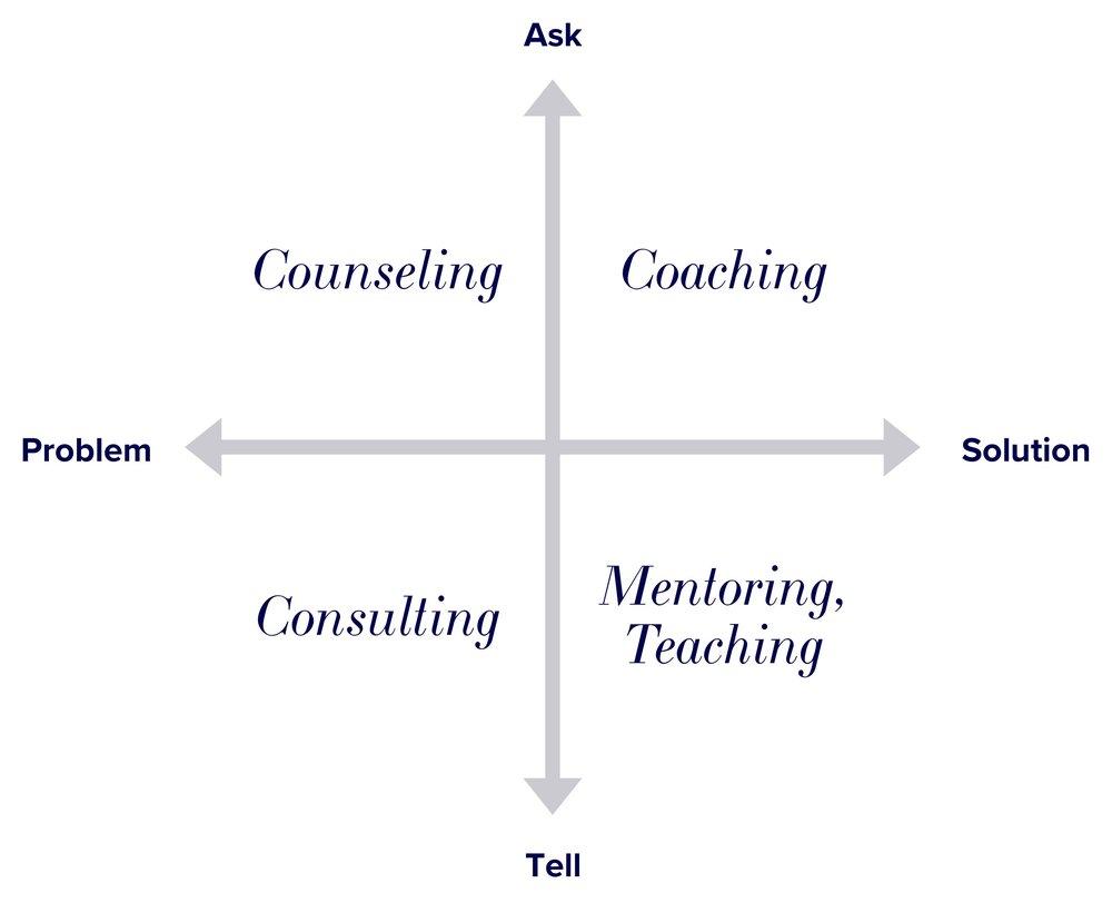 Source: David Rock, Quiet Leadership