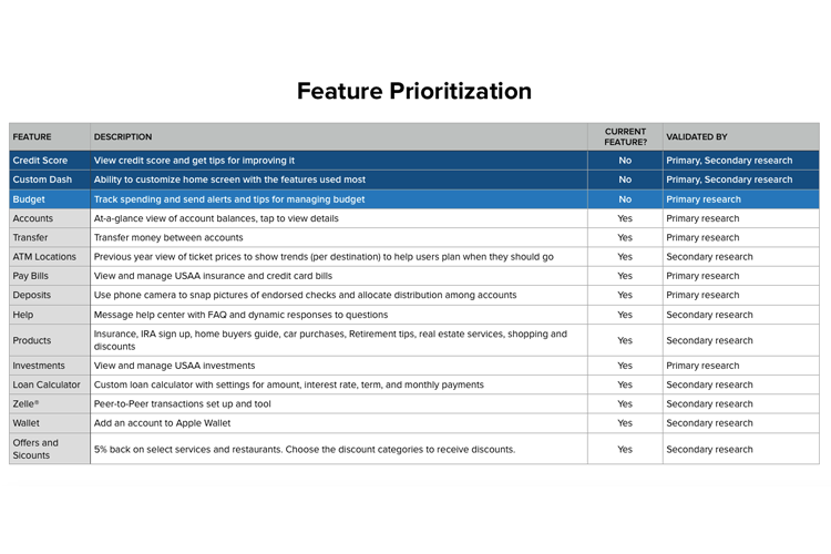Product feature list.
