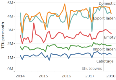 Cargo movements have dropped since factory shutdowns