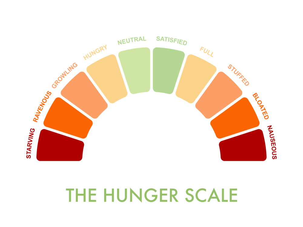 hunger scale intuitive eating