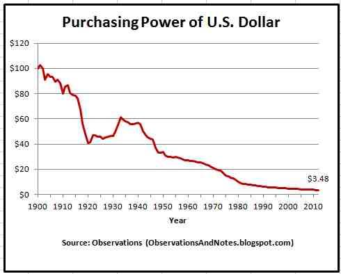 Purchasing Power of U.S. Dollar.jpg