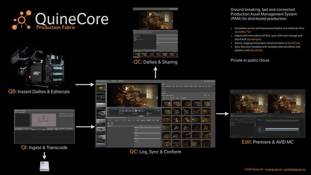 QuineCore_NAB2019_presentation.002.jpeg