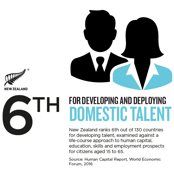 NZ_Story_Infographic_DOMESTIC TALENT.png