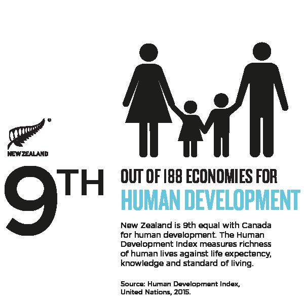 NZ_Story_Infographic HUMAN DEVELOPMENT.png