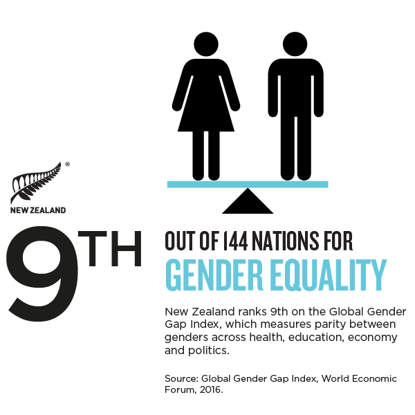 NZ_Story_Infographic GENDER EQUALITY.png