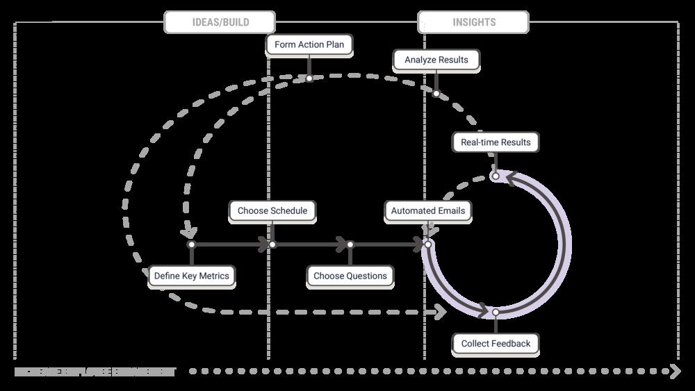 dt-explanation-architecture@2x-8.png