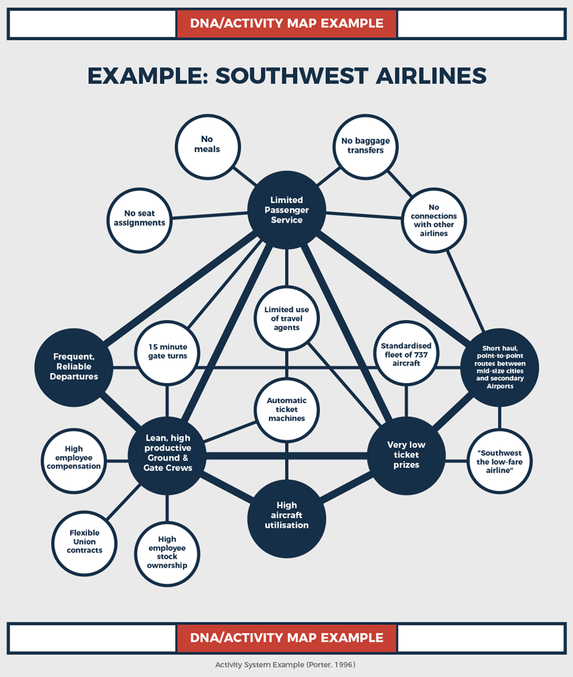 Southwest-Airlines-DNA-Activity-Map-Example-Ref-Porter1996.png