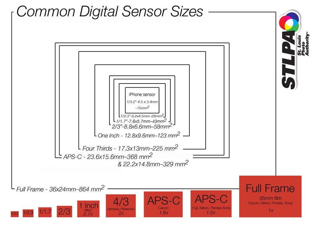 Chart of Common Digital Sensor Sizes