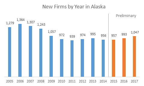 New Firms by Year in Alaska