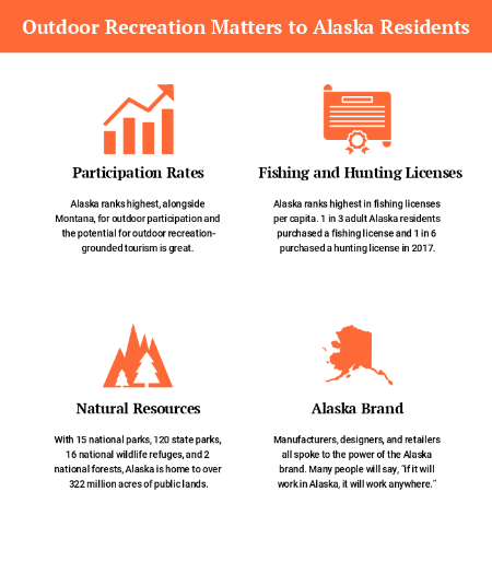 Outdoor Recreation Matters to Alaska Residents.png