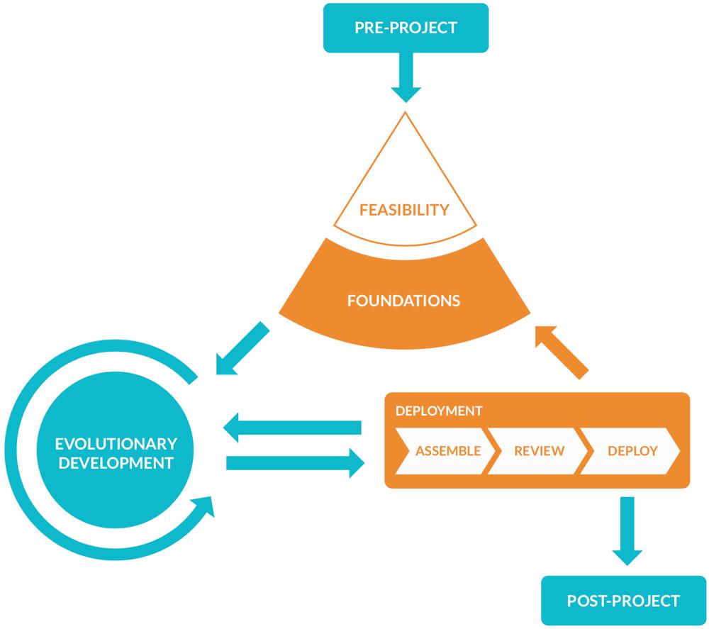 codestream-development-process.png