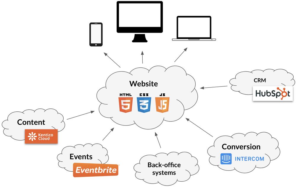 services-content-cloud.png