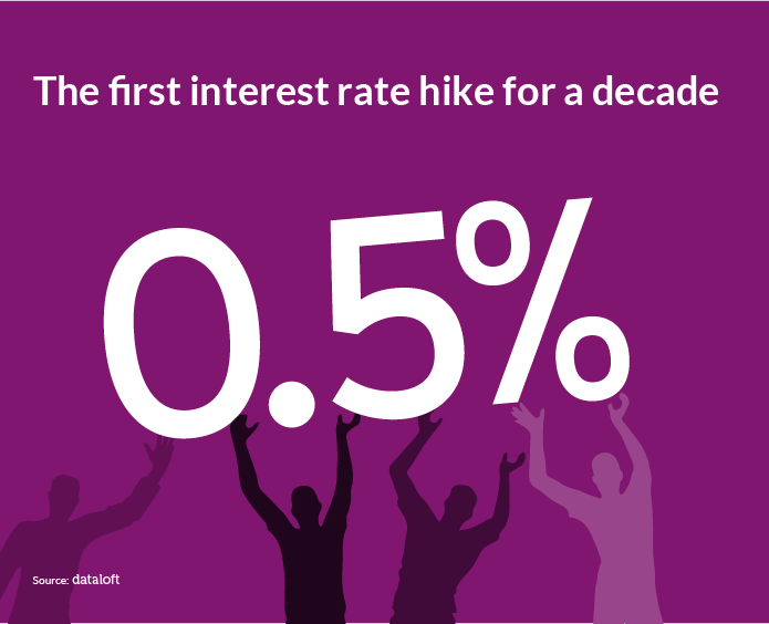 DATALOFT Interest rates up-01.png