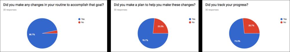 IdentityForce Mobile App Behavioral Survey Questions