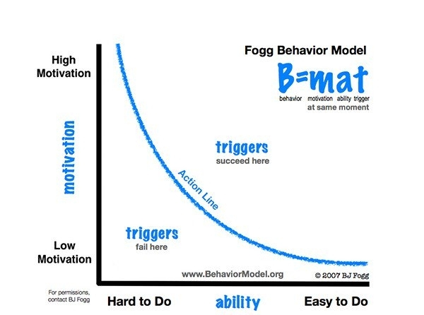 IdentityForce Mobile App Behavioral Analysis - BJ Fogg's Behavior Model