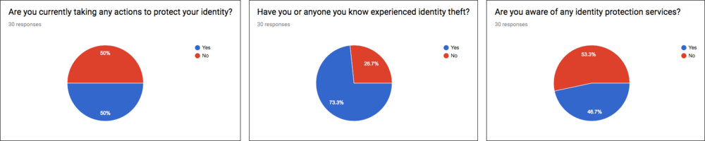IdentityForce Mobile App Identity Specific Survey Questions