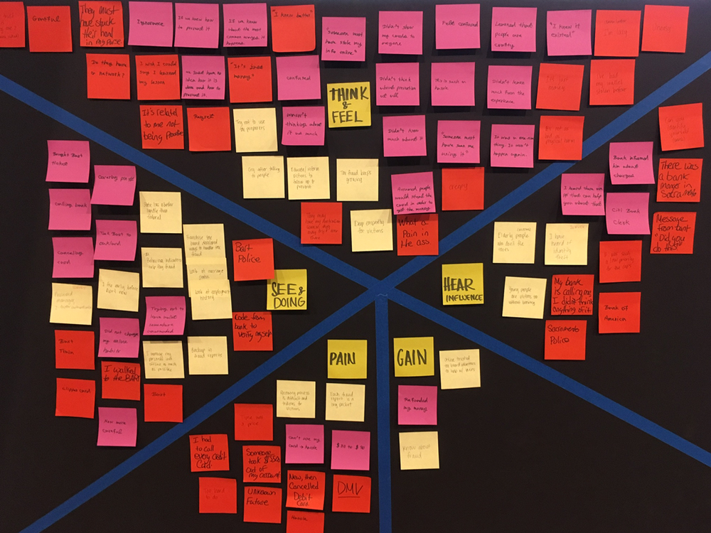 IdentityForce Mobile App Empathy Map