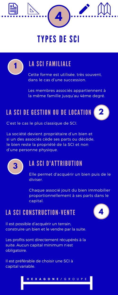 4 types de SCI.png