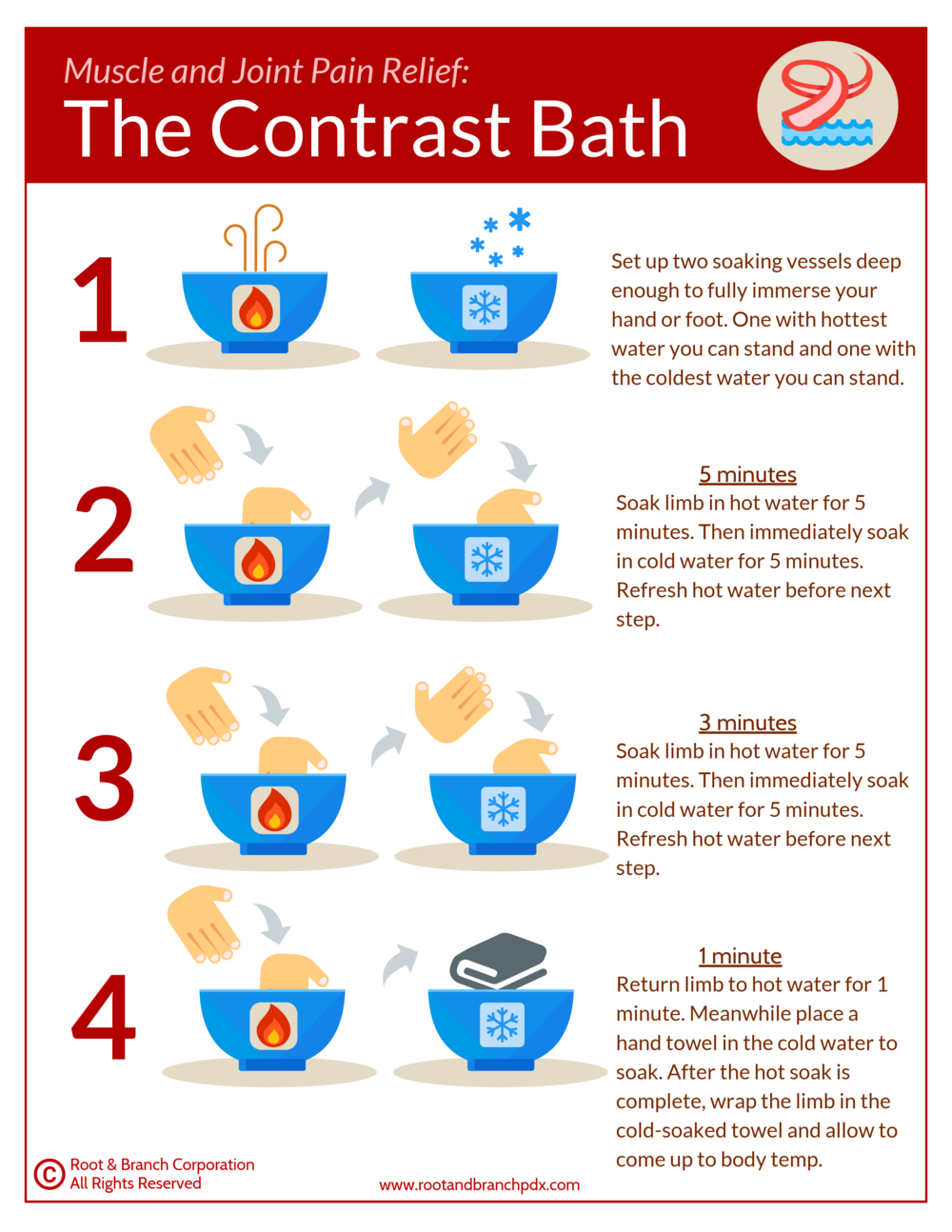Contrast Baths