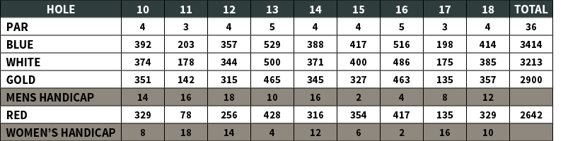 Snee Farm Golf Course | Yardage Chart 2