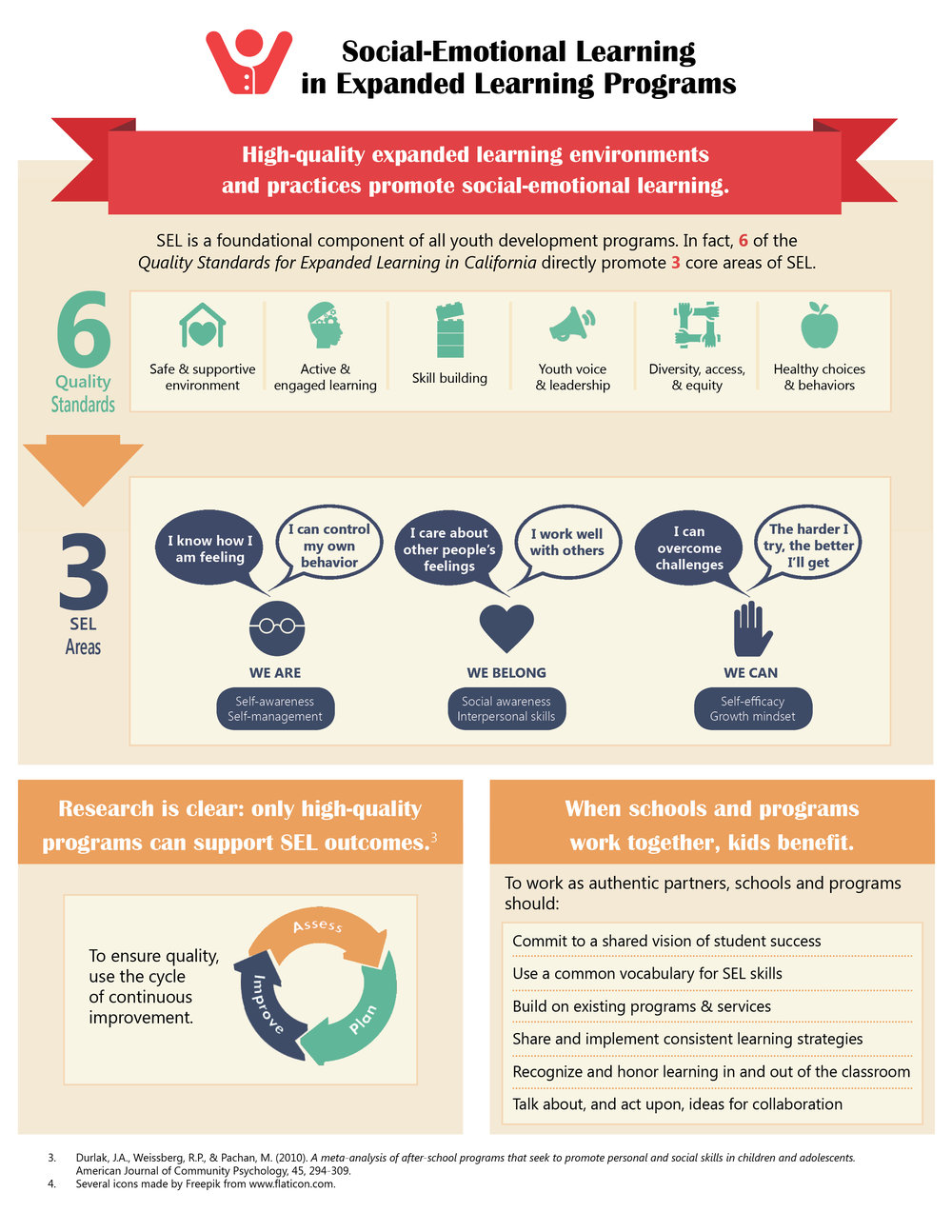 Infographic:SEL in Expanded Learning Programs - This two-page infographic can be used to show expanded learning staff how their programs support SEL outcomes for students, and provide a framework to discuss SEL with their school partners.