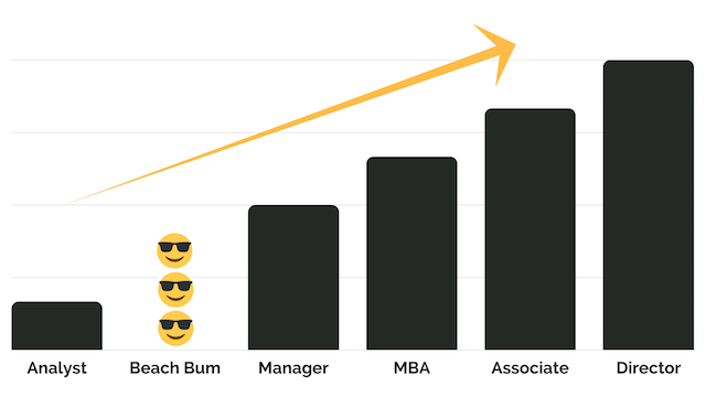 Career growth. - Minus the year I spent in the Caribbean having a quarter-life crisis :-)