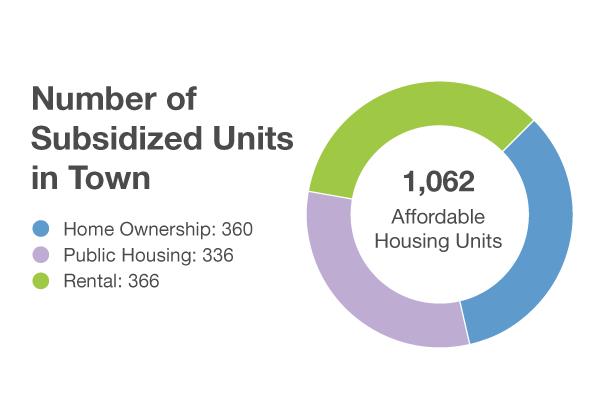 news-subsidizedunites-graph.png