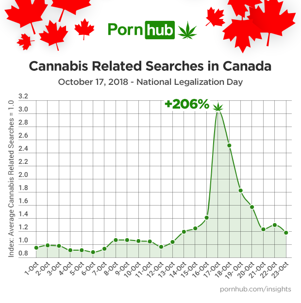 pornhub-insights-canada-cannabis-search-popularity-timeline-updated.png