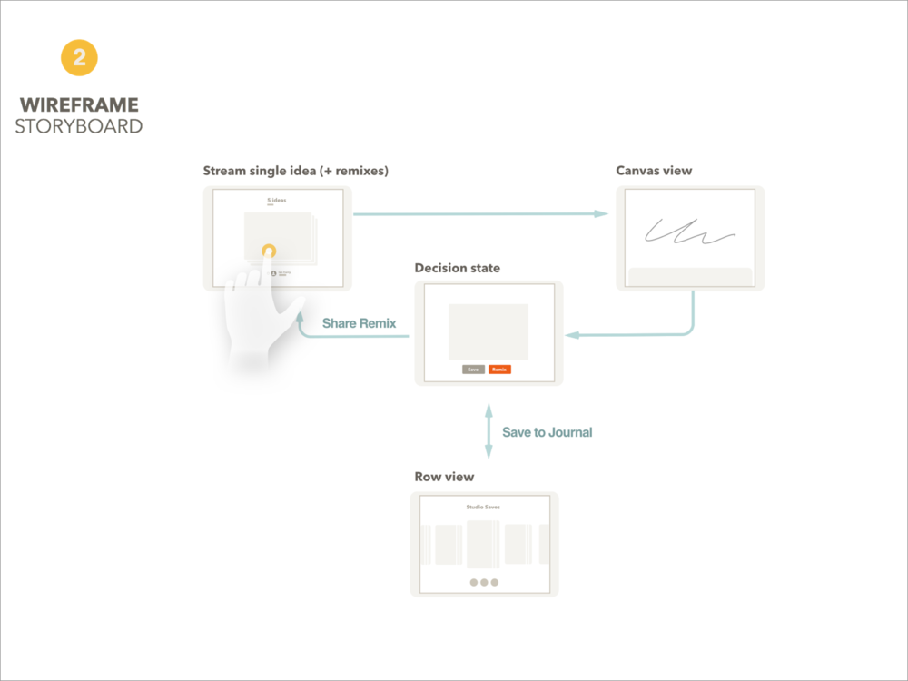We wireframed most views and flows in Sketch to get feedback from product and engineering.
