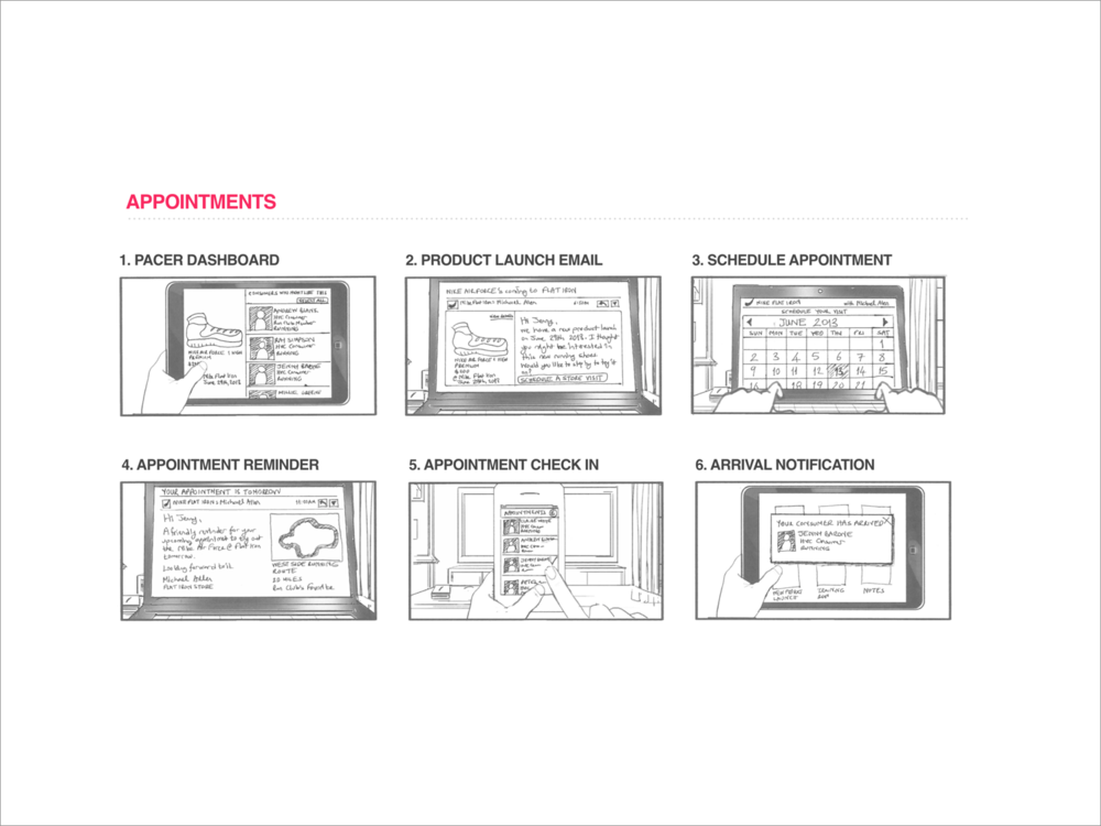 User experience storyboard for a sales associate sending an email about new sports gear.