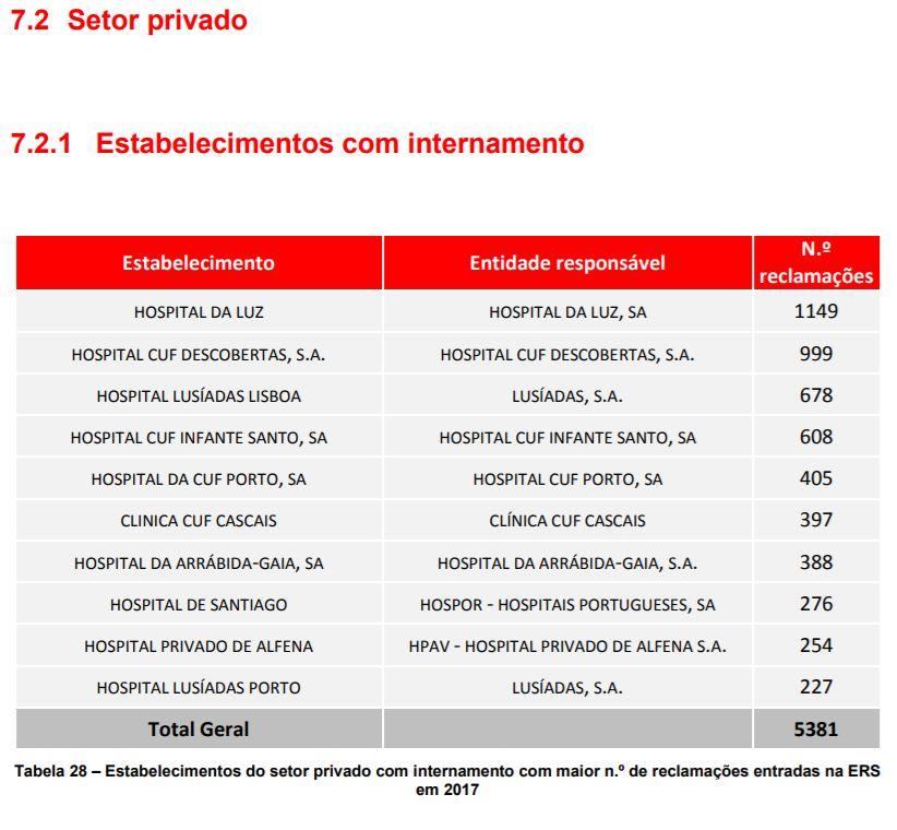 Liste des hôpitaux privés ayant reçu le plus de plaintes au Portugal en 2017