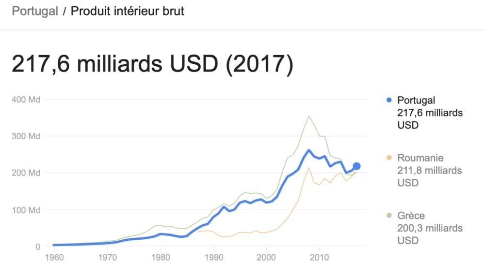 Le PIB du Portugal ne montre pas de croissance magique ou d'économie miraculeuse