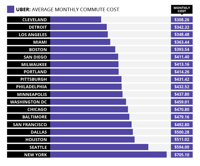 "alt=""cost of commuting"""