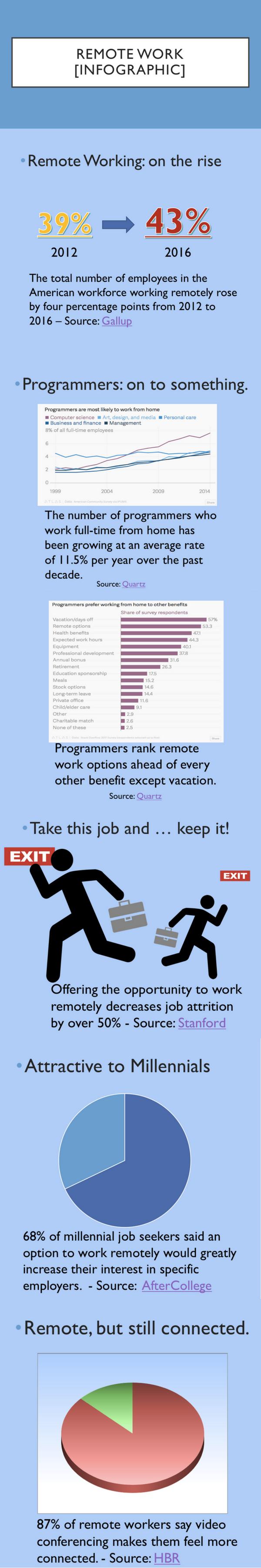 """alt=""""remote work infographic"""""""