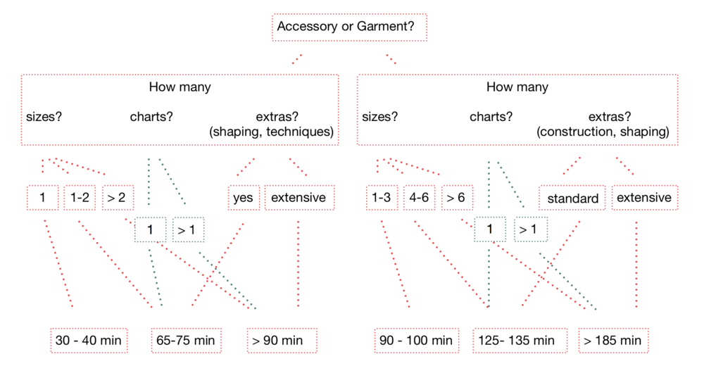 "These are only approximations of editing times for different pattern types and give you an overview. You will get an estimate for your pattern.  If you fall in the higher class for one of the conditions (size, chart, extra), this class will probably determine the time, i.e. a garment with 1-3 sizes and 1 chart will fall in the ""125 - 135 min"" group."