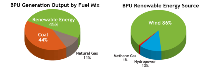 Board of Public Utilities (BPU) Energy Mix Chart