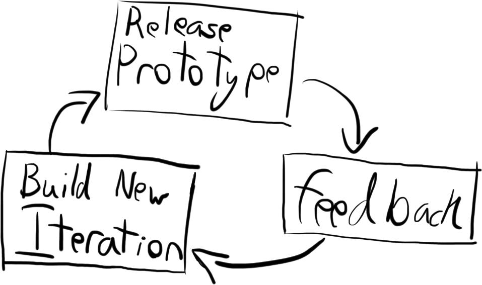 Open Development.png