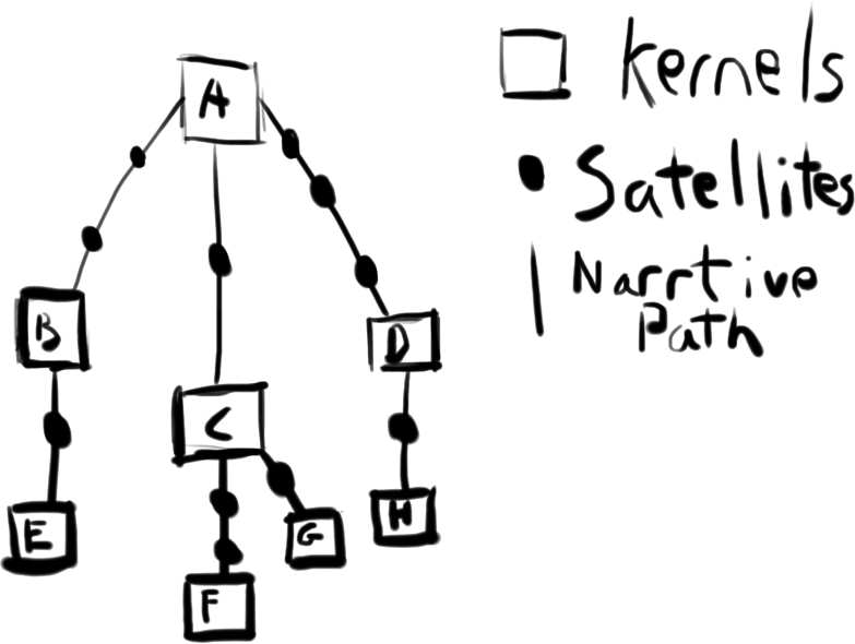 Kernels and Satellites.png