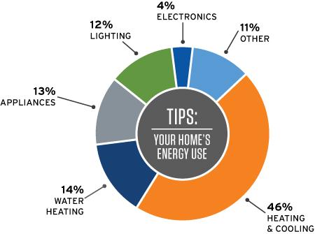 home-energy-use-piechart.jpg