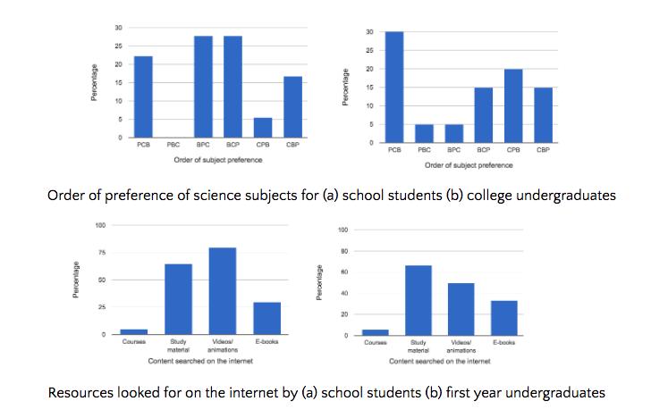 Visual representation of a few survey results